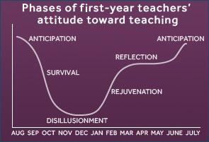 teacher emotional cycle